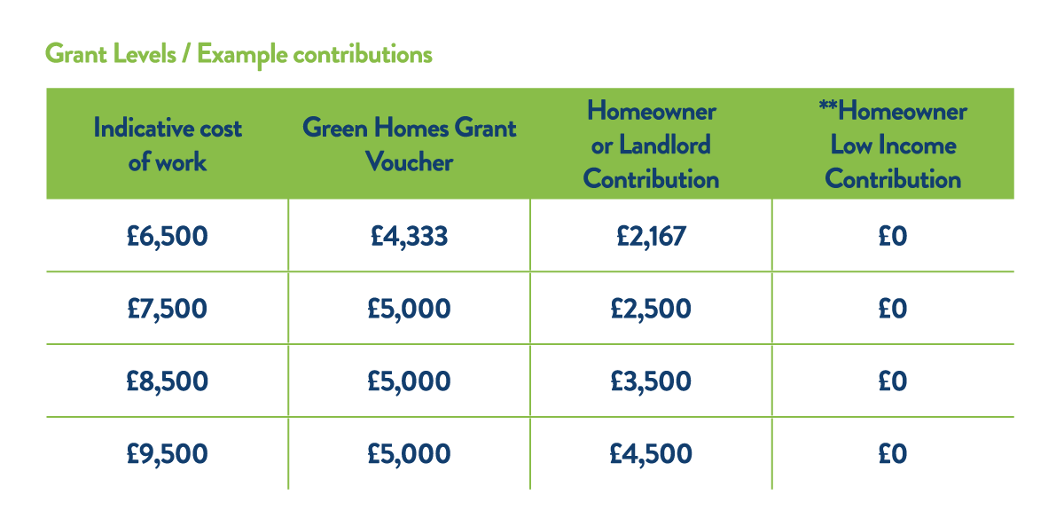 Government Green Homes Grant Levels