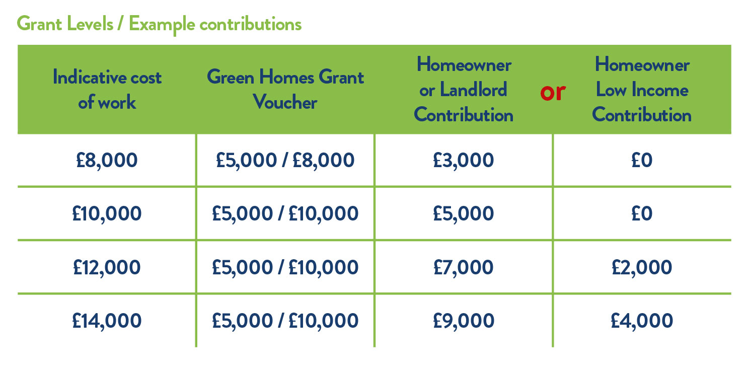 green homes grant scheme table